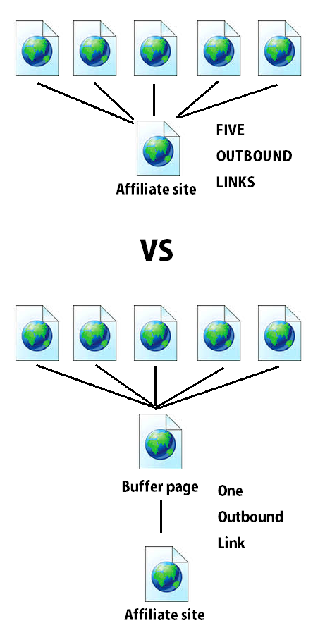 Link Sculpting And Affiliate Marketing